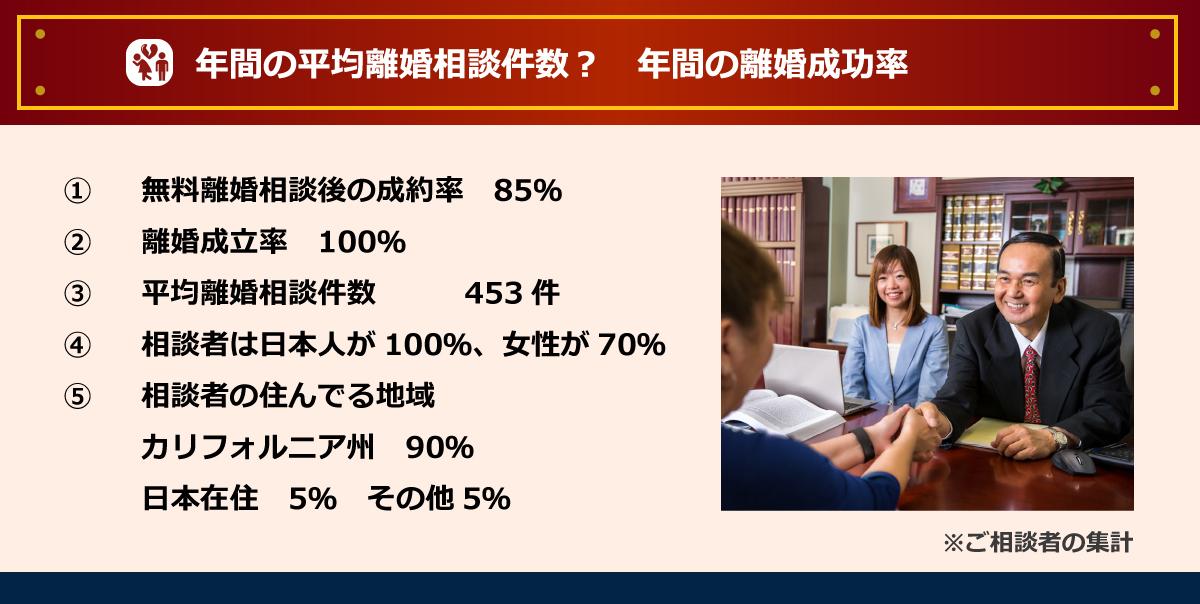 年間の平均離婚相談件数?年間の離婚成功率